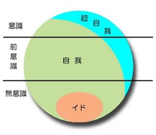 フロイト理論模式図